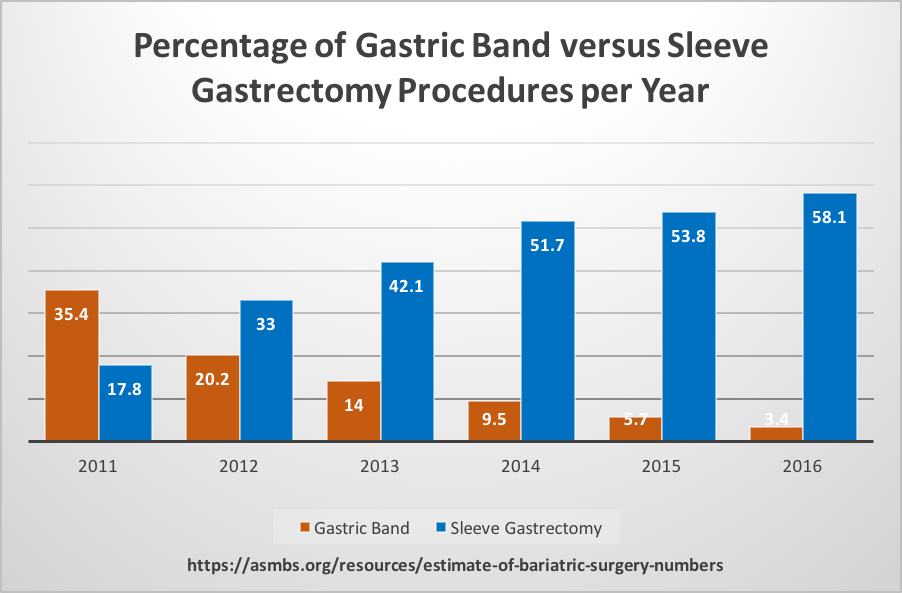 Percentage of Gastric Band versus Sleeve Gastrectomy Procedures per Year